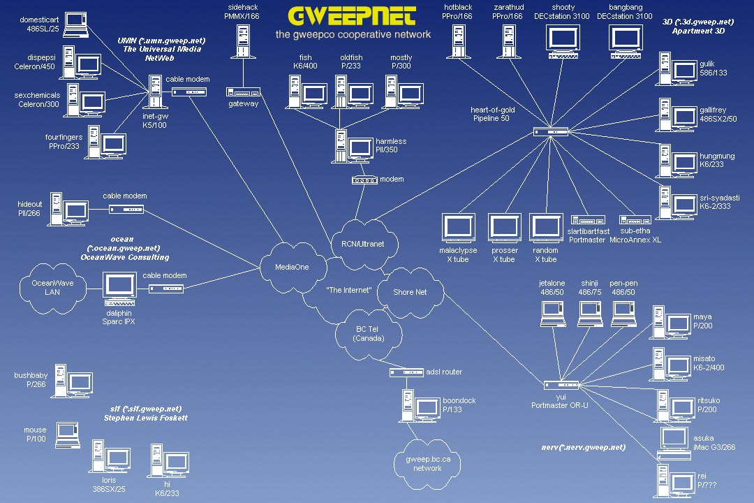 Gweepnet network topology gweepnet network topology top level sciox Image collections